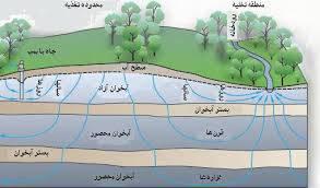پاورپوینت کتاب هیدرولوژی و هیدرولیک آبهای زیرزمینی